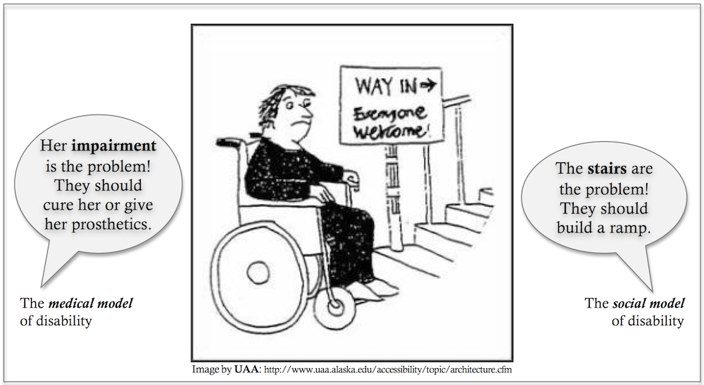 """An illustration of a wheelchair user frowning next to a staircase. A sign posted on the staircase reads, """"WAY IN,"""" with an arrow pointing up the stairs, and the words """"Everyone Welcome."""" To the left of the illustration is a speech bubble labeled """"the medical model of disability."""" The speech bubble reads, """"Her impairment is the problem! They should cure her or give her prosthetics."""" On the right of the illustration is a second speech bubble, labeled """"the social model of disability."""" This speech bubble reads, """"The stairs are the problem! They should build a ramp."""""""
